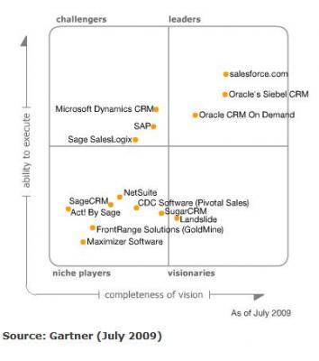 20091016212537-sales-force-automation-gartner-mq.jpg