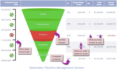 20120318194721-20100524083104-dealmaker-pipeline-manageme.png
