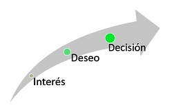 20130428113536-interes-deseo-decision.jpg