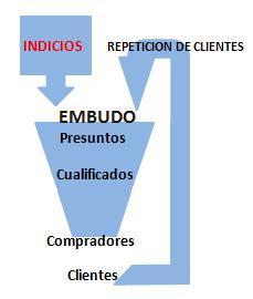 Indicios de presuntos clientes