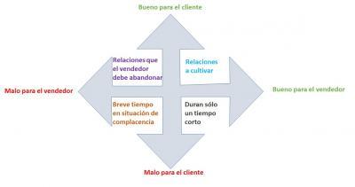 Las relaciones cliente-vendedor